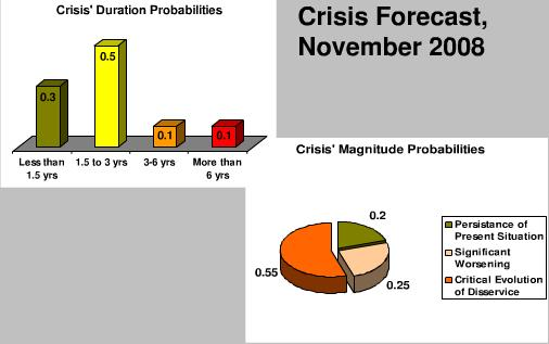 Crisis preditction 2008 economic downturn recession